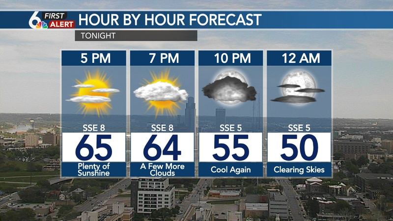 Hour by hour forecast - Wednesday