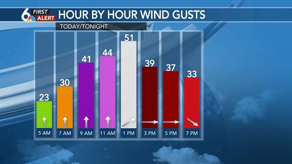 Wednesday Gusts