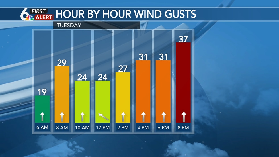 Gusty winds yet again Tuesday