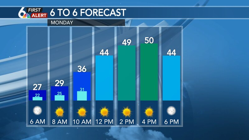 Hour by hour forecast - Monday