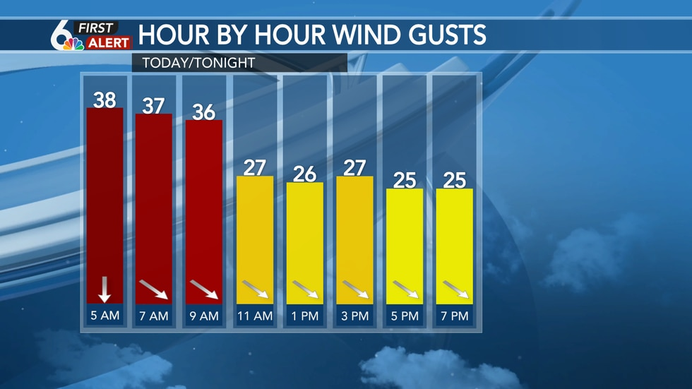 Tuesday Wind