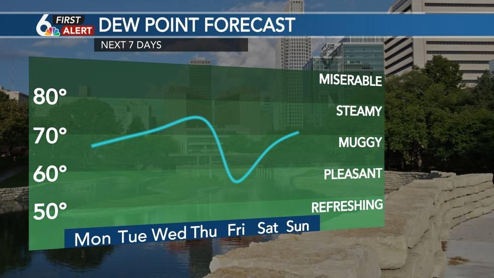 Dew points rise into the 70s mid-week!