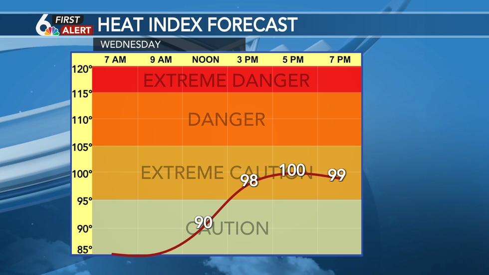Wednesday Heat Index