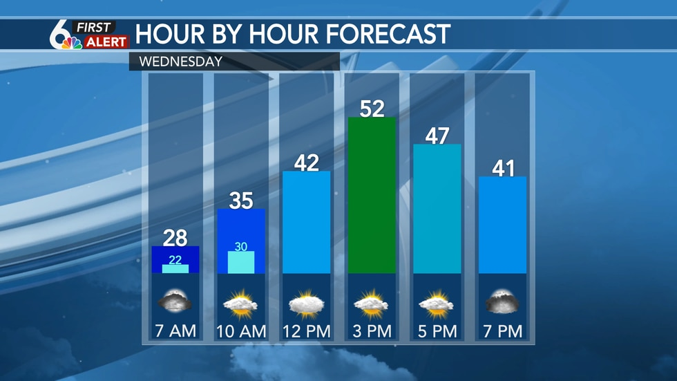 Wednesday's hour by hour forecast