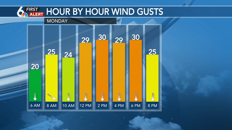 Northerly wind gusts up to 35 mph Monday