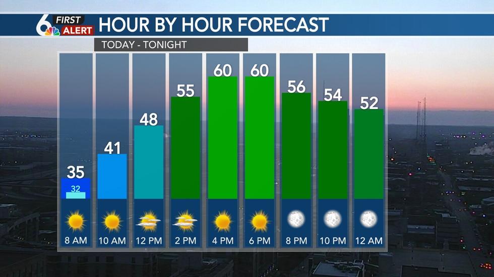 Hour by hour forecast Sunday