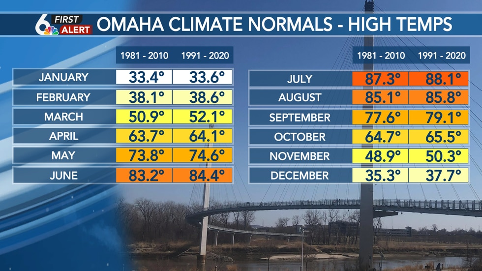 Omaha Eppley Airfield - Monthly high climate normals