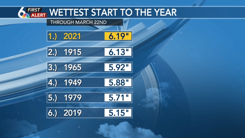 Officially the wettest start to the year in Omaha!