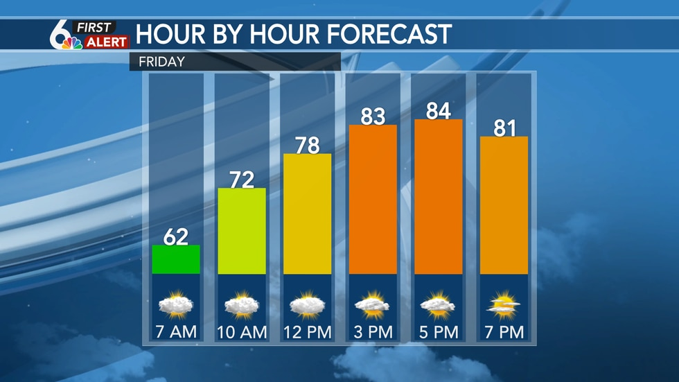 Hour-by-hour forecast - Friday
