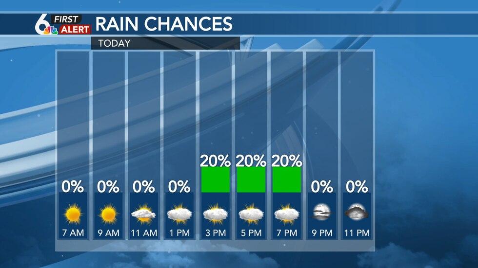 Tuesday Rain Chances