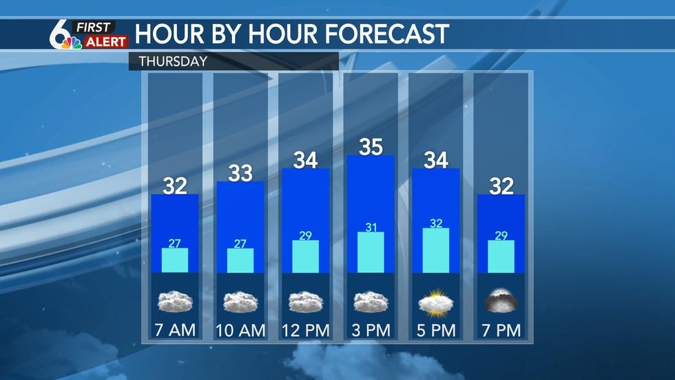 Hour by hour forecast - Thursday