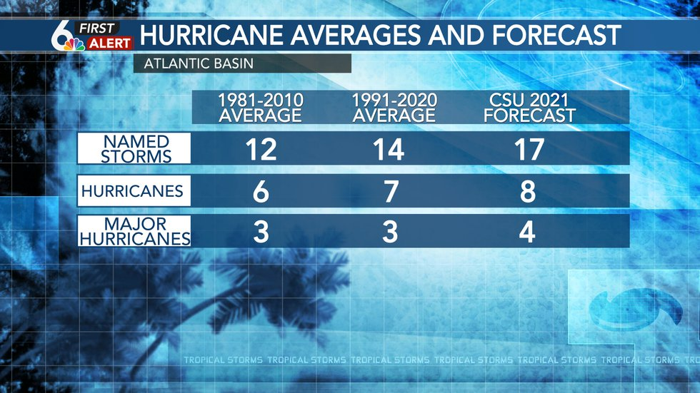 Previous averages, updated averages, and current forecast
