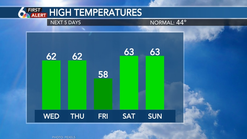 Temperatures in the 50s and 60s all week!