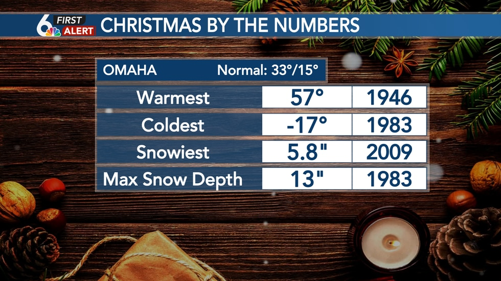 Climatology of Christmas in Omaha