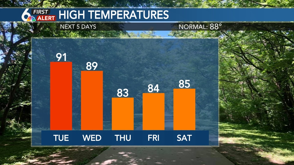 High Temperatures This Week
