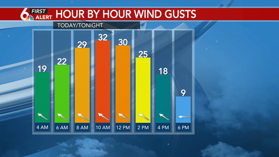 Tuesday Wind Gusts
