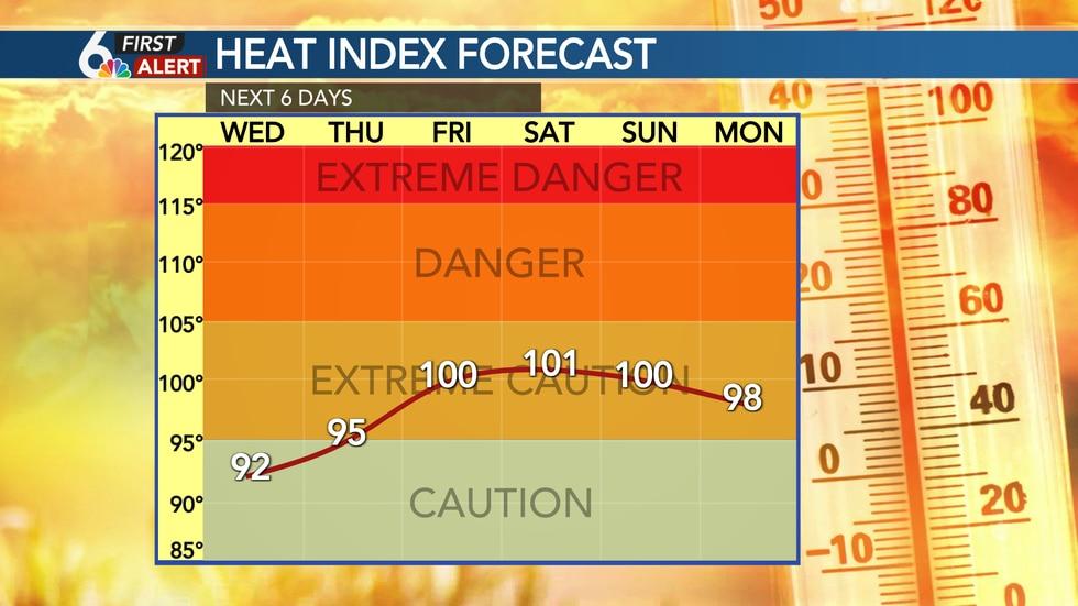 Heat Index This Week