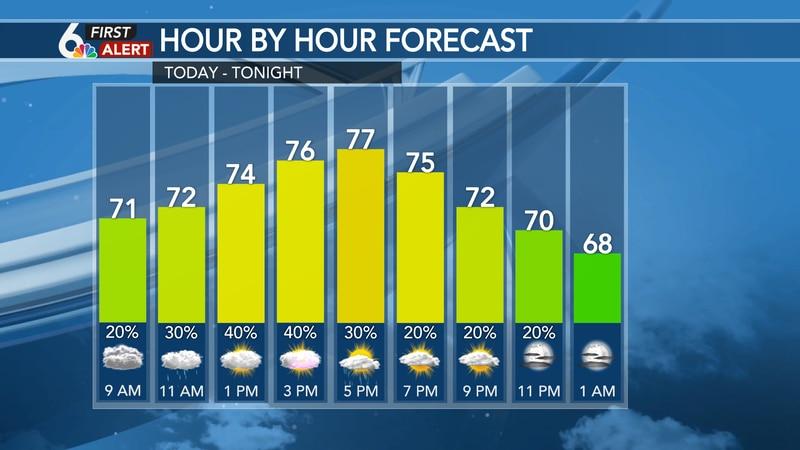 Hour by hour forecast - Omaha