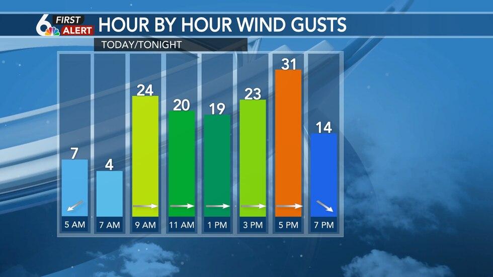 Breezy wind Tuesday