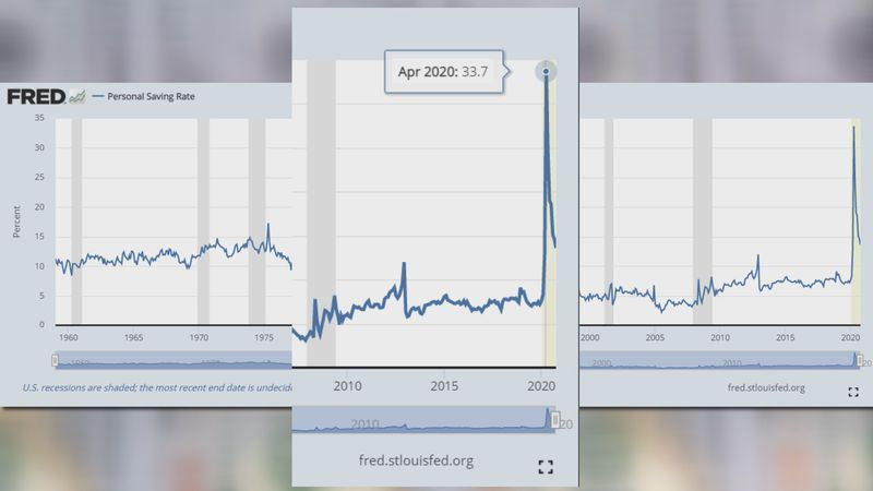 Data from the Federal Reserve shows the personal savings rate.