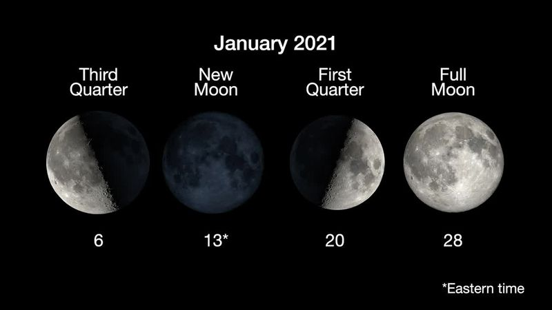 Mark Earth's closest approach to the Sun for the year, called perihelion, at the start of the...