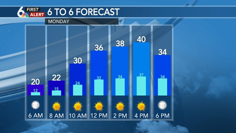 Hour by hour forecast Monday