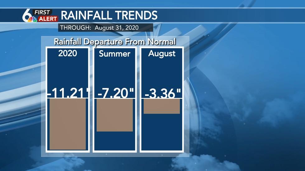 Rainfall departure