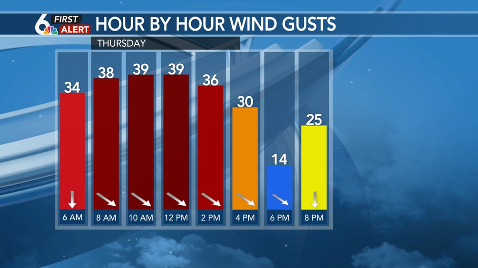 Gusty winds and snow will lower visibility at times Thursday morning