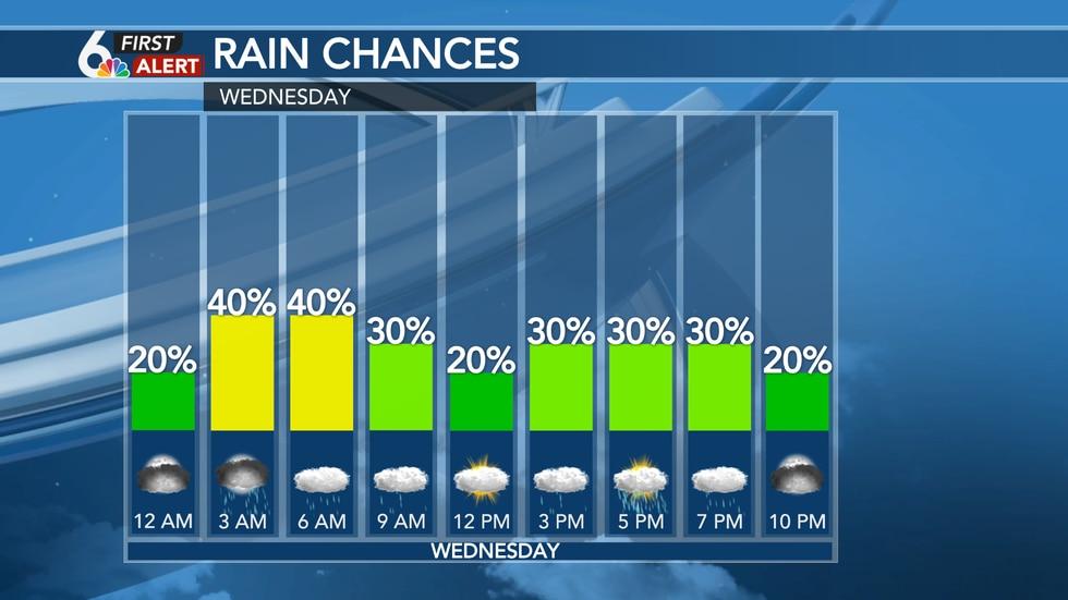 Hourly rain chances - Wednesday