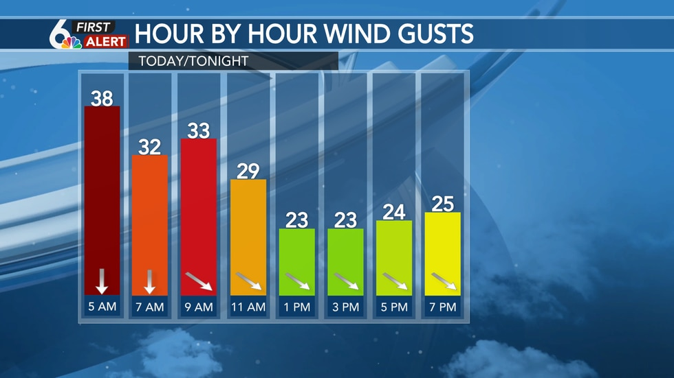 Thursday Wind Gusts