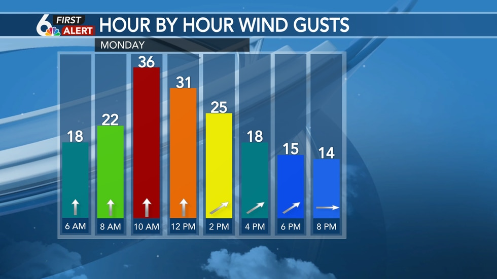 Hour by hour wind gusts Monday