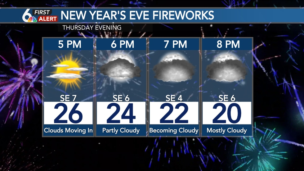 New Year's Eve Forecast