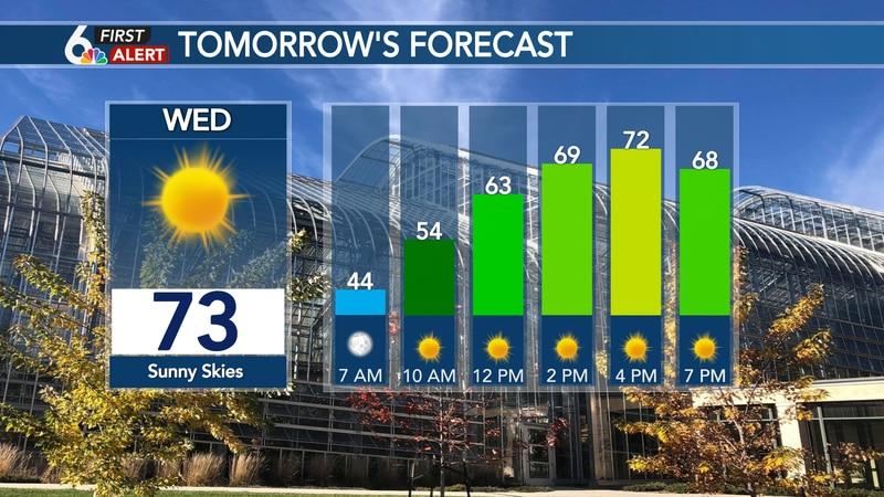 Hour by hour forecast Wednesday