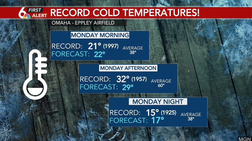Record cold temperatures possible Monday