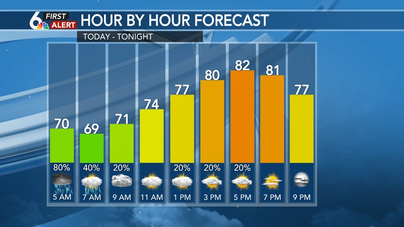 Hour by hour forecast Saturday