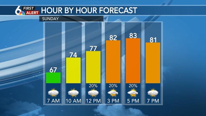 Hour by hour forecast - Sunday