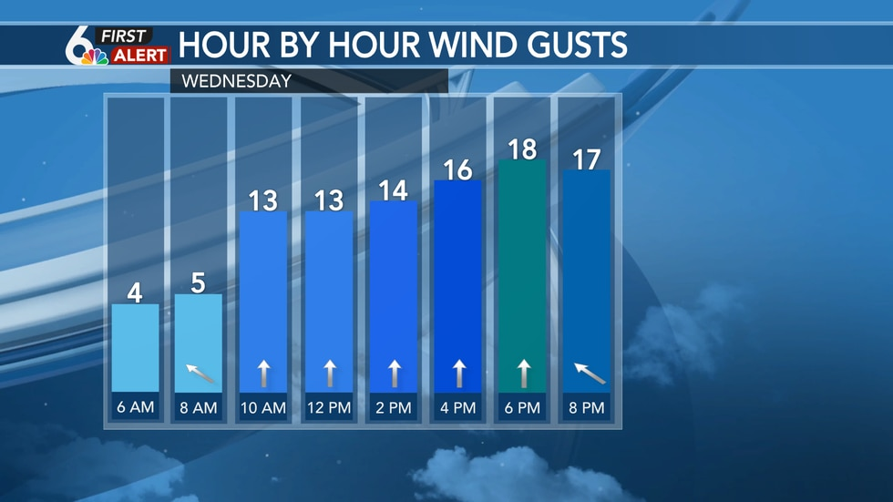 Southerly wind gusts up to 20 mph Wednesday