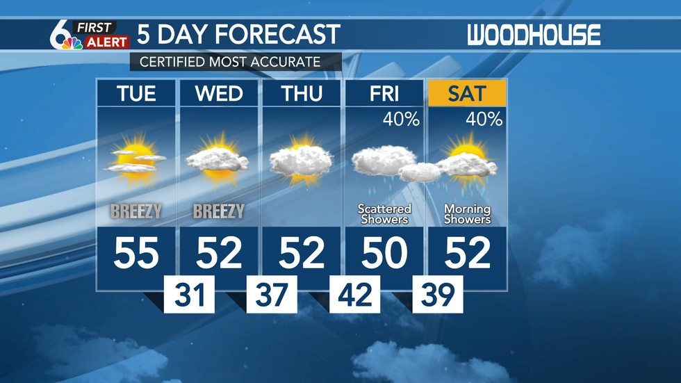 Monday Evening Extended Forecast