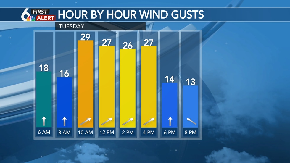 Gusty winds will bring in warmer weather Tuesday