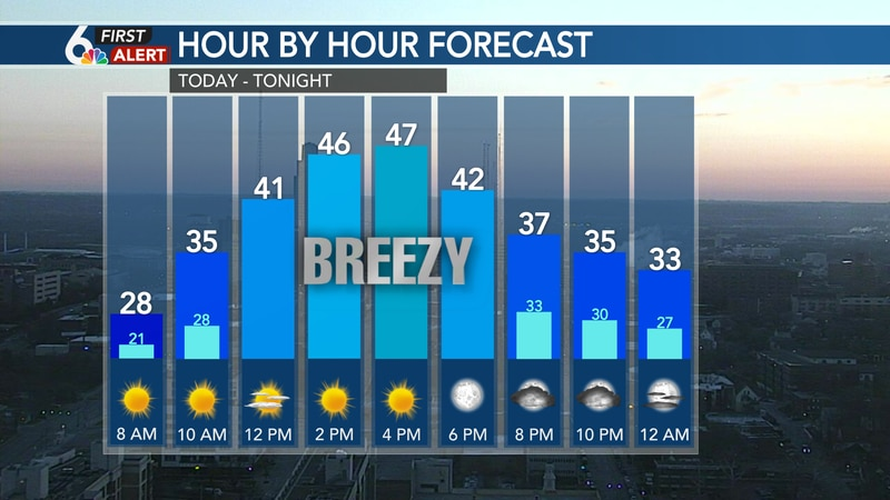 Hour by hour forecast - Saturday