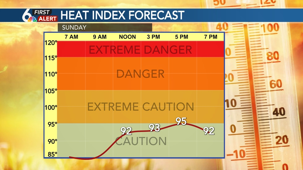 Heat index should be close to the air temperature Sunday