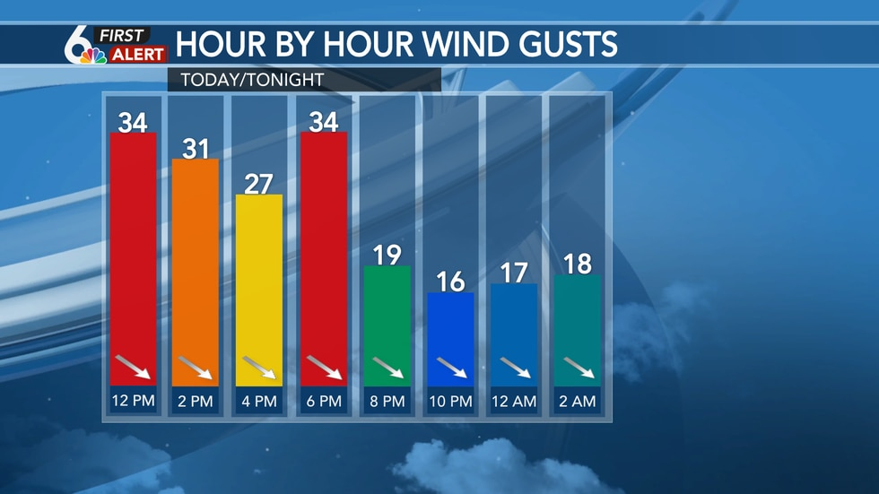 Hour by hour wind gusts today