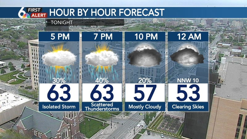 Hour by hour forecast Wednesday evening