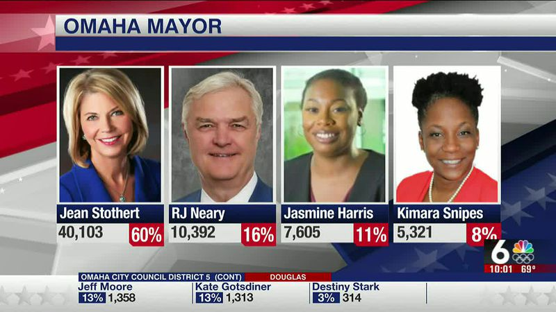 Omaha Mayoral Race results as of 10 p.m. Tuesday.