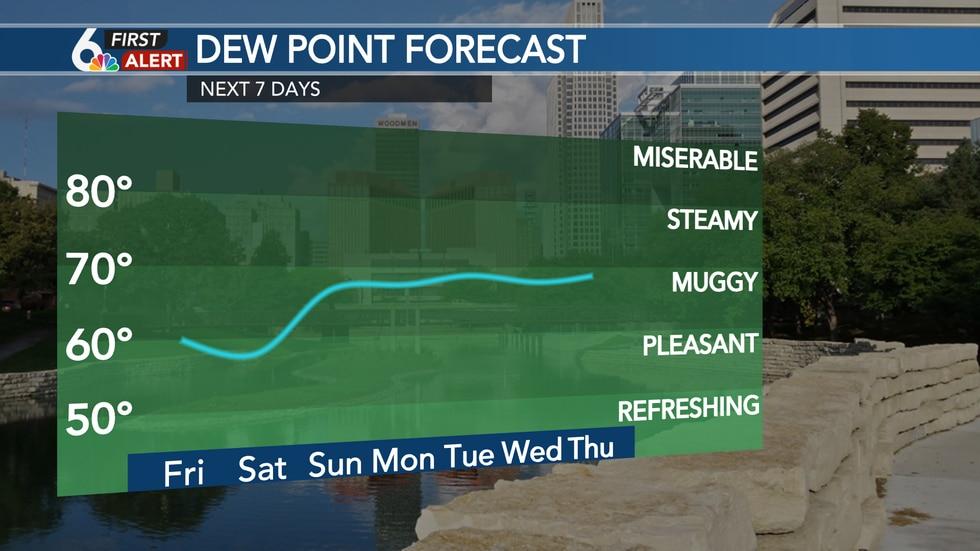 Dew Point Forecast