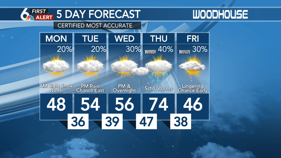 Up and down temperatures the next 5 days!