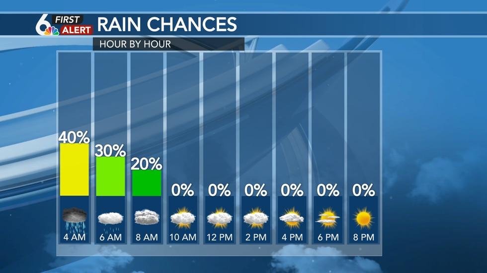 Wednesday Rain Chances