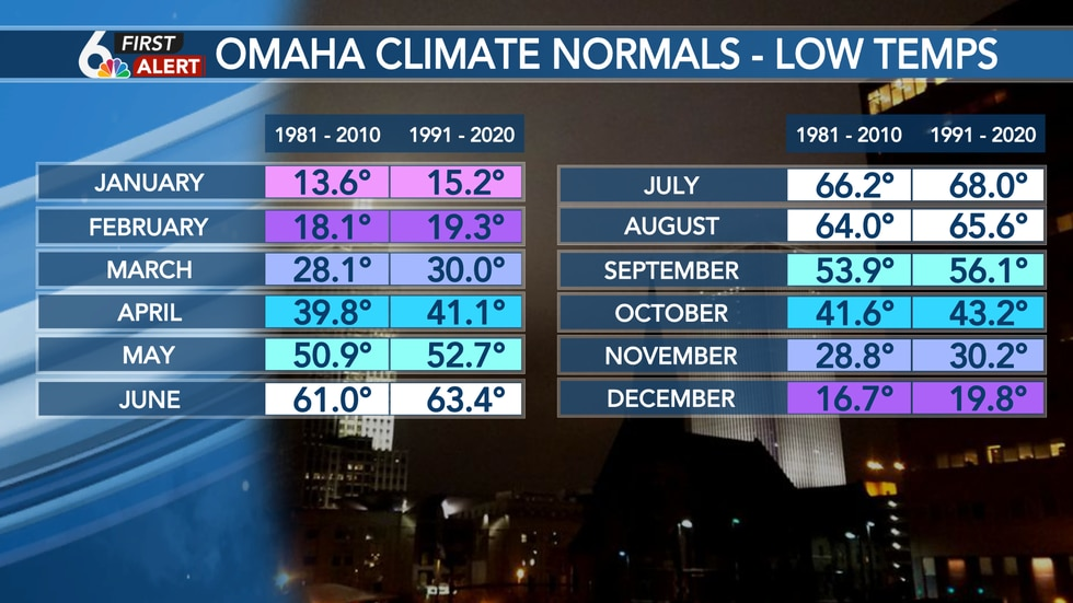 Omaha Eppley Airfield - Monthly low climate normals