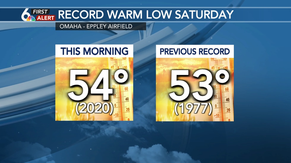New record warm low this morning!