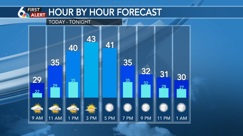 Hour by hour forecast - Sunday
